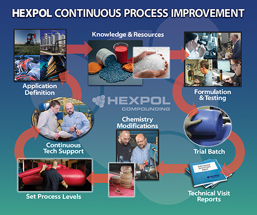 HEXPOL's Continuous Process Improvement model